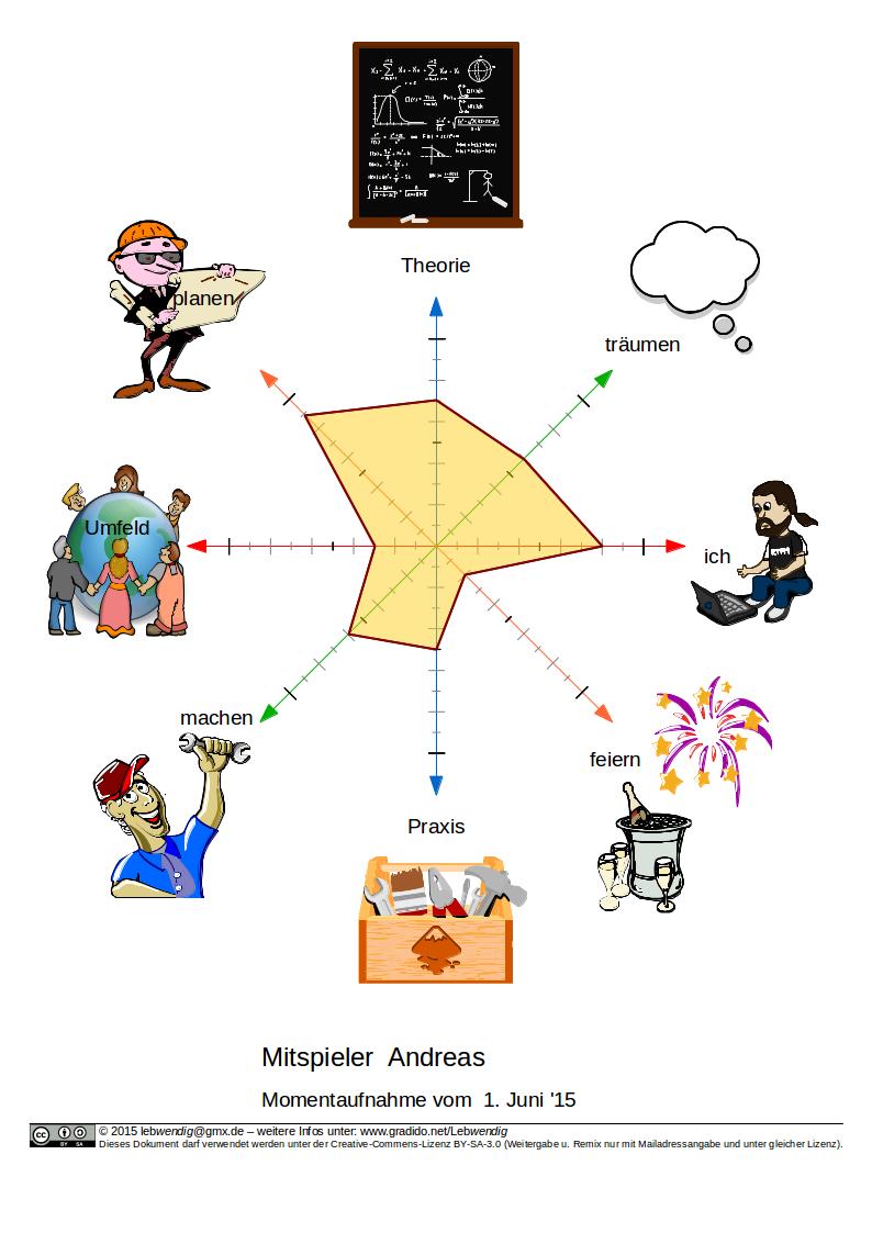 Abbildung: Koordinatensystem von Dragon-Dreaming als Beispiel-Momentaufnahme