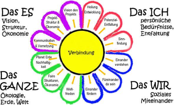 Abbildung: Die Visiana-Blume